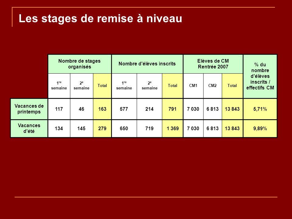 Les stages de remise à niveau Nombre de stages organisés Nombre d'élèves inscrits Elèves de CM Rentrée 2007 % du nombre d'élèves inscrits / effectifs