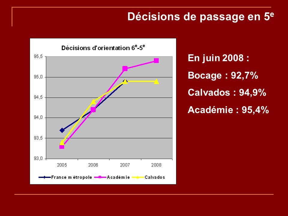 Décisions de passage en 5 e En juin 2008 : Bocage : 92,7% Calvados : 94,9% Académie : 95,4%