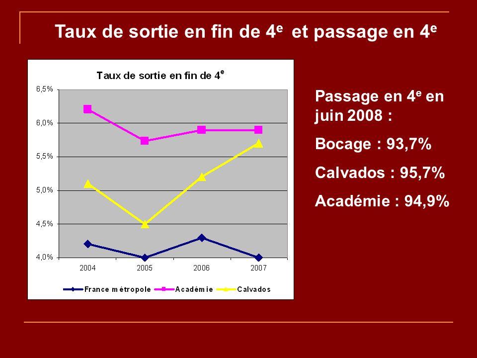 Taux de sortie en fin de 4 e et passage en 4 e Passage en 4 e en juin 2008 : Bocage : 93,7% Calvados : 95,7% Académie : 94,9%