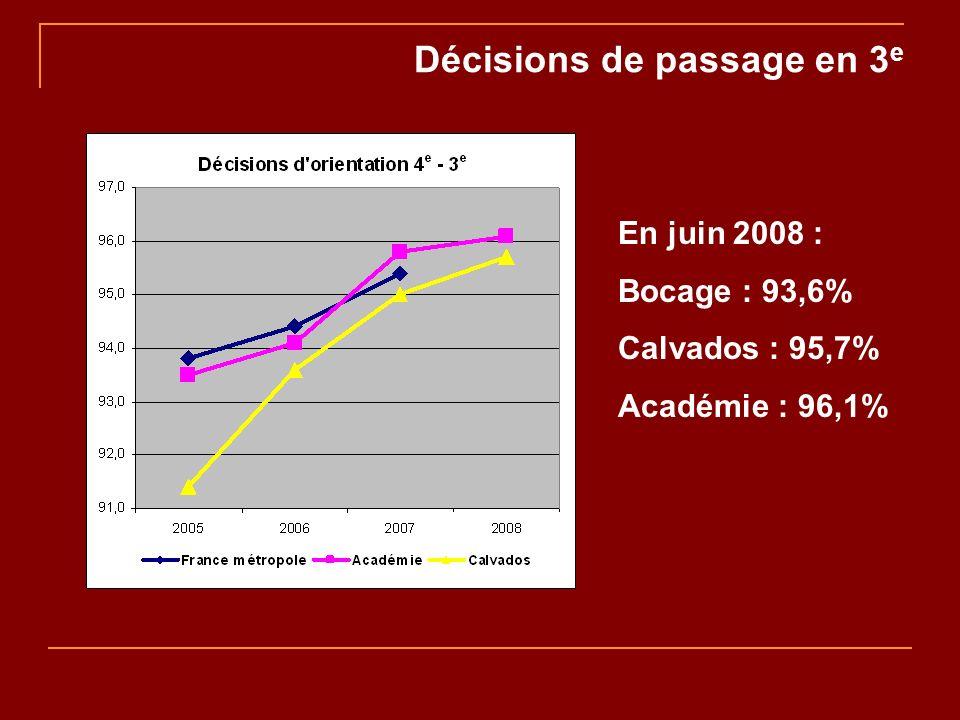 Décisions de passage en 3 e En juin 2008 : Bocage : 93,6% Calvados : 95,7% Académie : 96,1%