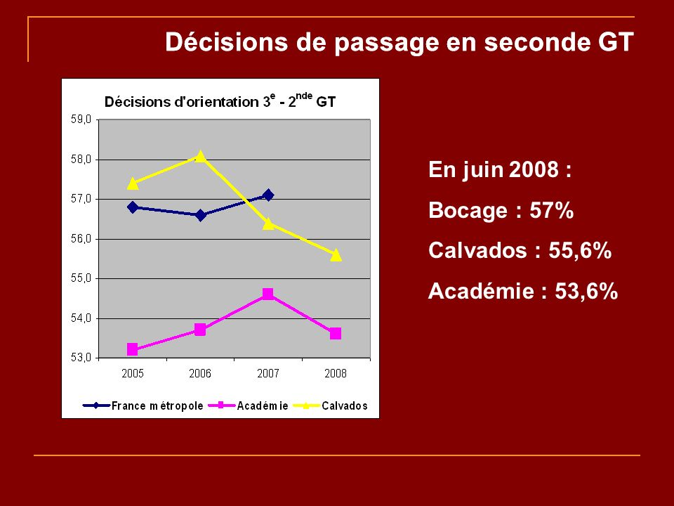 Décisions de passage en seconde GT En juin 2008 : Bocage : 57% Calvados : 55,6% Académie : 53,6%