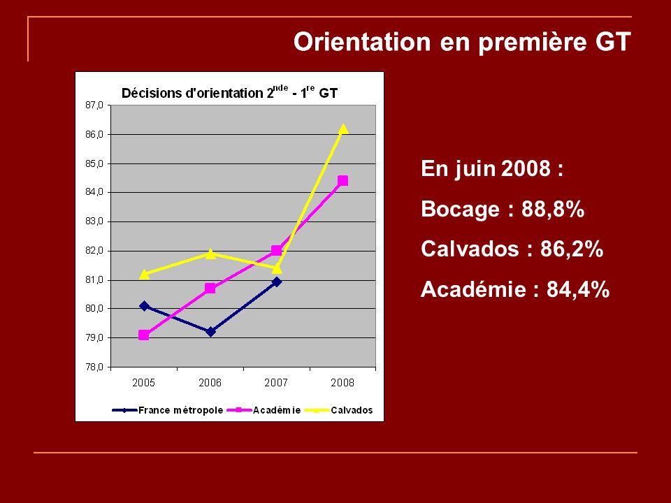 Orientation en première GT En juin 2008 : Bocage : 88,8% Calvados : 86,2% Académie : 84,4%