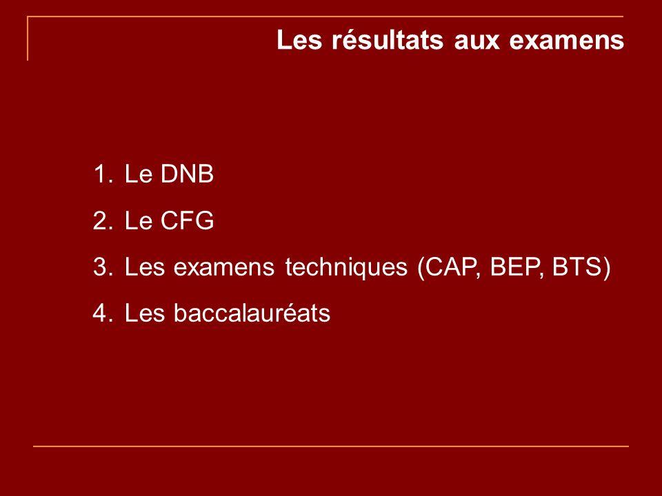 Les résultats aux examens 1. Le DNB 2. Le CFG 3. Les examens techniques (CAP, BEP, BTS) 4. Les baccalauréats
