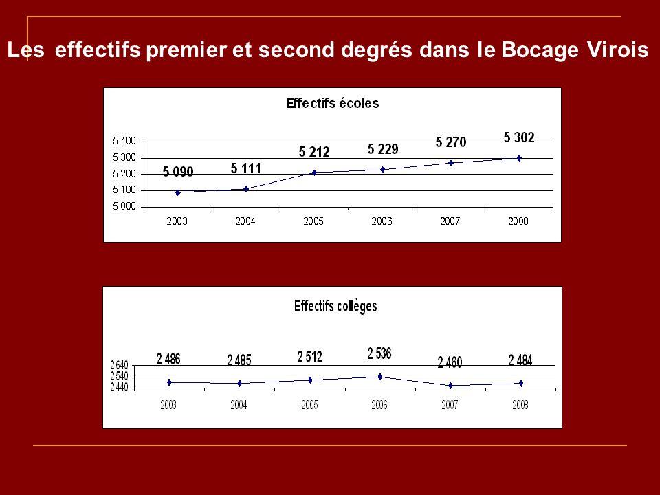 Les effectifs premier et second degrés dans le Bocage Virois