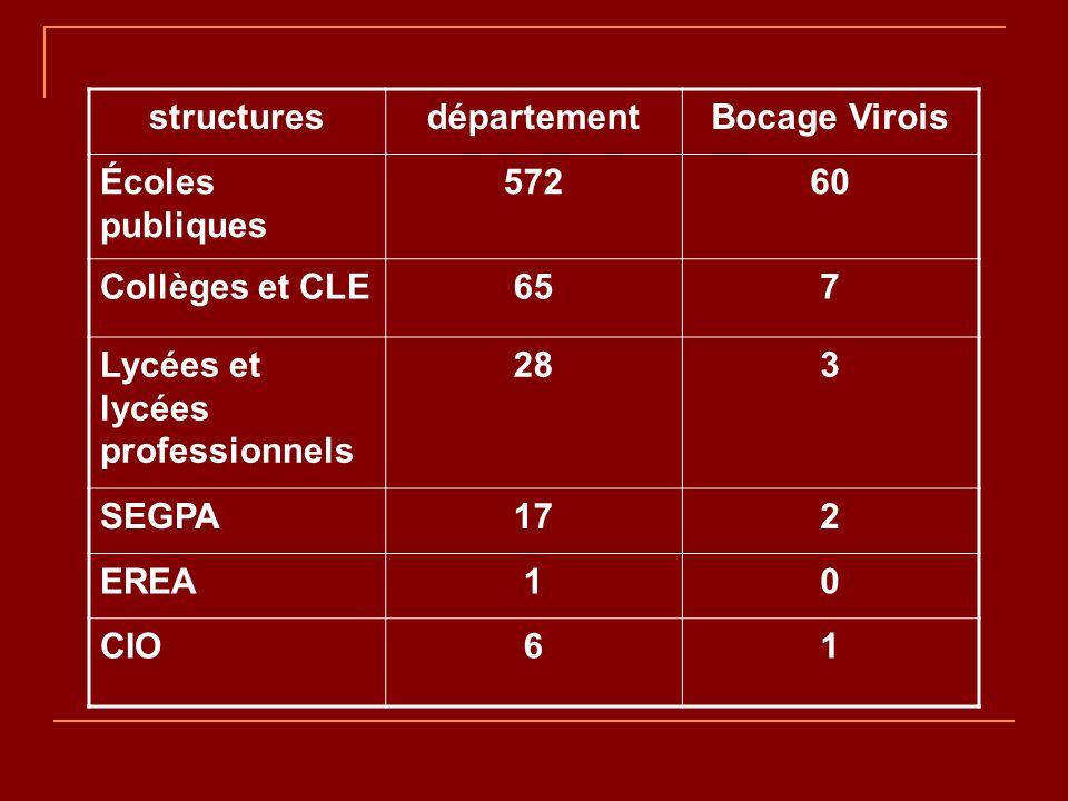 structuresdépartementBocage Virois Écoles publiques 57260 Collèges et CLE657 Lycées et lycées professionnels 283 SEGPA172 EREA10 CIO61