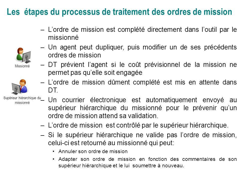 Les étapes du processus de traitement des ordres de mission –Lordre de mission est complété directement dans loutil par le missionné –Un agent peut du
