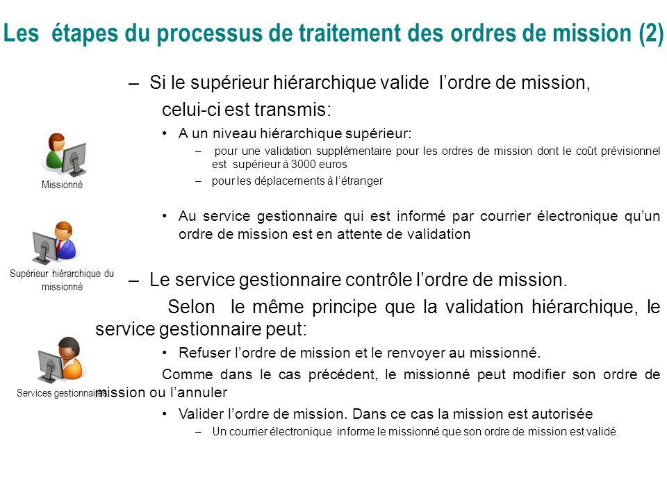Les étapes du processus de traitement des ordres de mission (2) –Si le supérieur hiérarchique valide lordre de mission, celui-ci est transmis: A un ni
