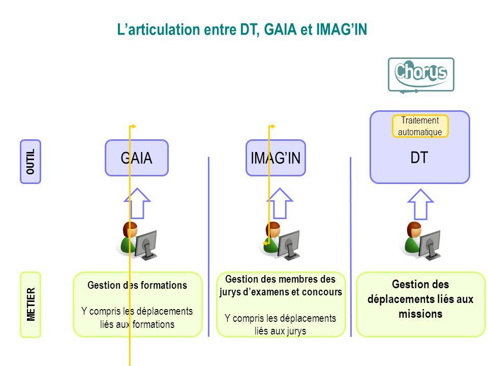 DT Traitement automatique Larticulation entre DT, GAIA et IMAGIN GAIAIMAGIN Gestion des formations Y compris les déplacements liés aux formations Gest