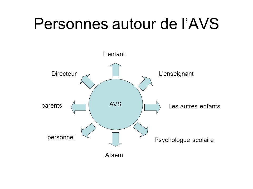 Personnes autour de lAVS AVS LenseignantDirecteur parents personnel Atsem Psychologue scolaire Les autres enfants Lenfant
