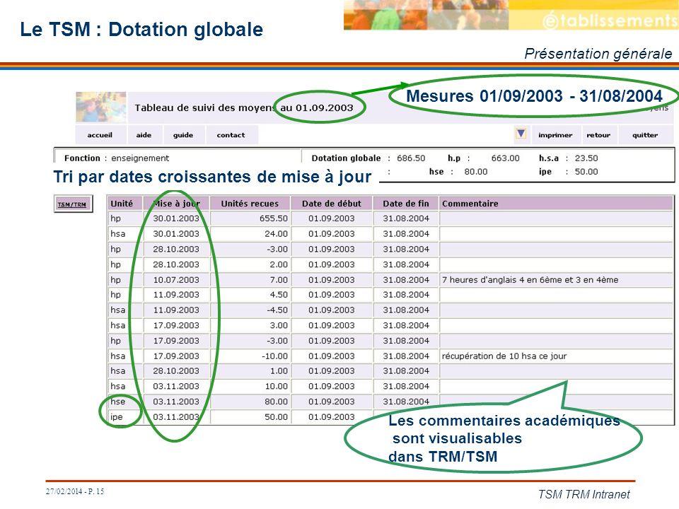 27/02/2014 - P. 15 TSM TRM Intranet Le TSM : Dotation globale Présentation générale Mesures 01/09/2003 - 31/08/2004 Tri par dates croissantes de mise