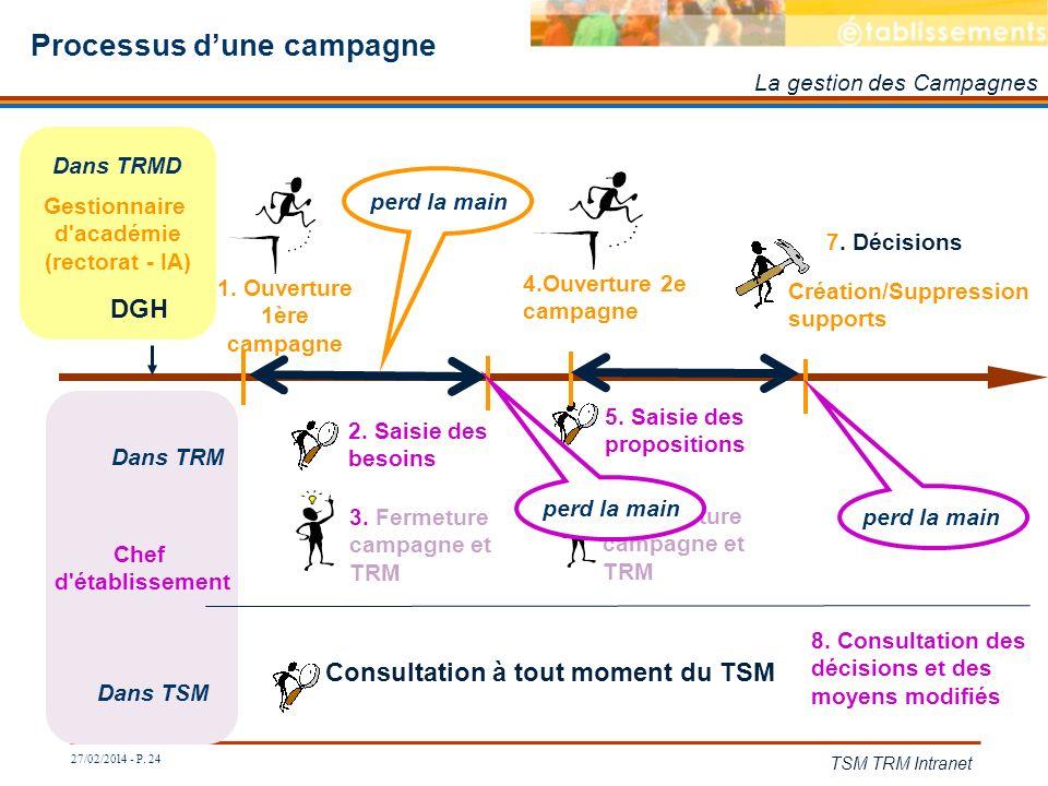 27/02/2014 - P. 24 TSM TRM Intranet Processus dune campagne Chef d'établissement Dans TRM 3. Fermeture campagne et TRM 2. Saisie des besoins 5. Saisie