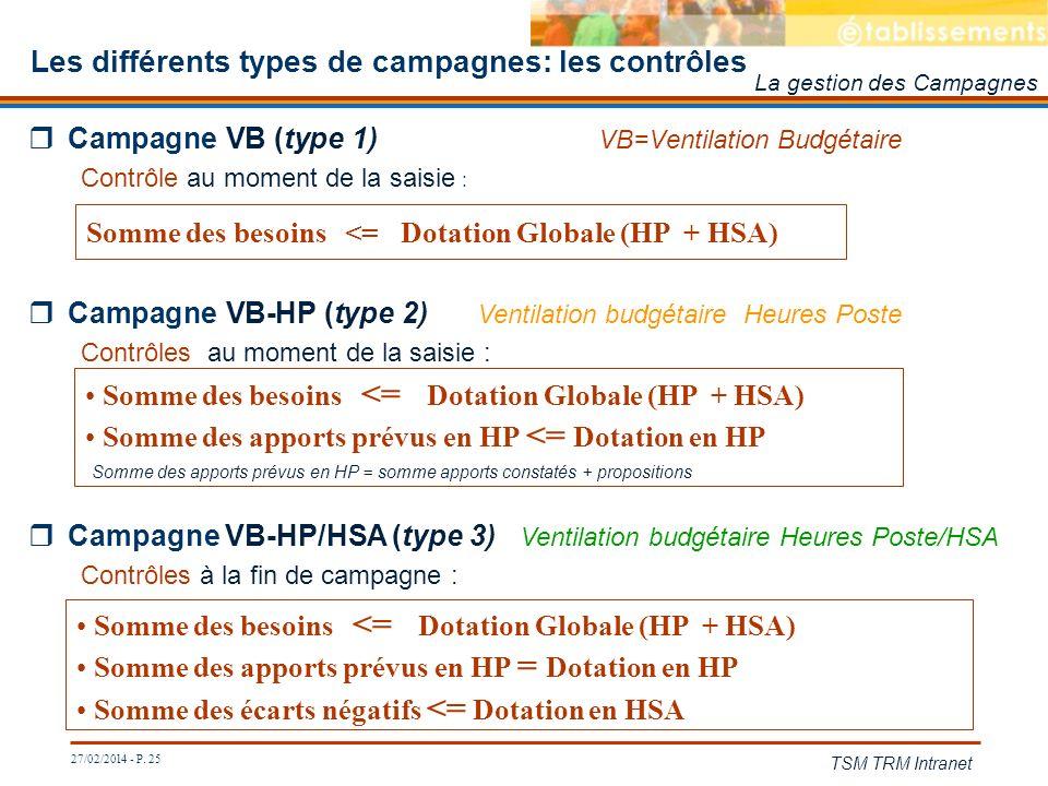 27/02/2014 - P. 25 TSM TRM Intranet Campagne VB (type 1) VB=Ventilation Budgétaire Contrôle au moment de la saisie : Les différents types de campagnes