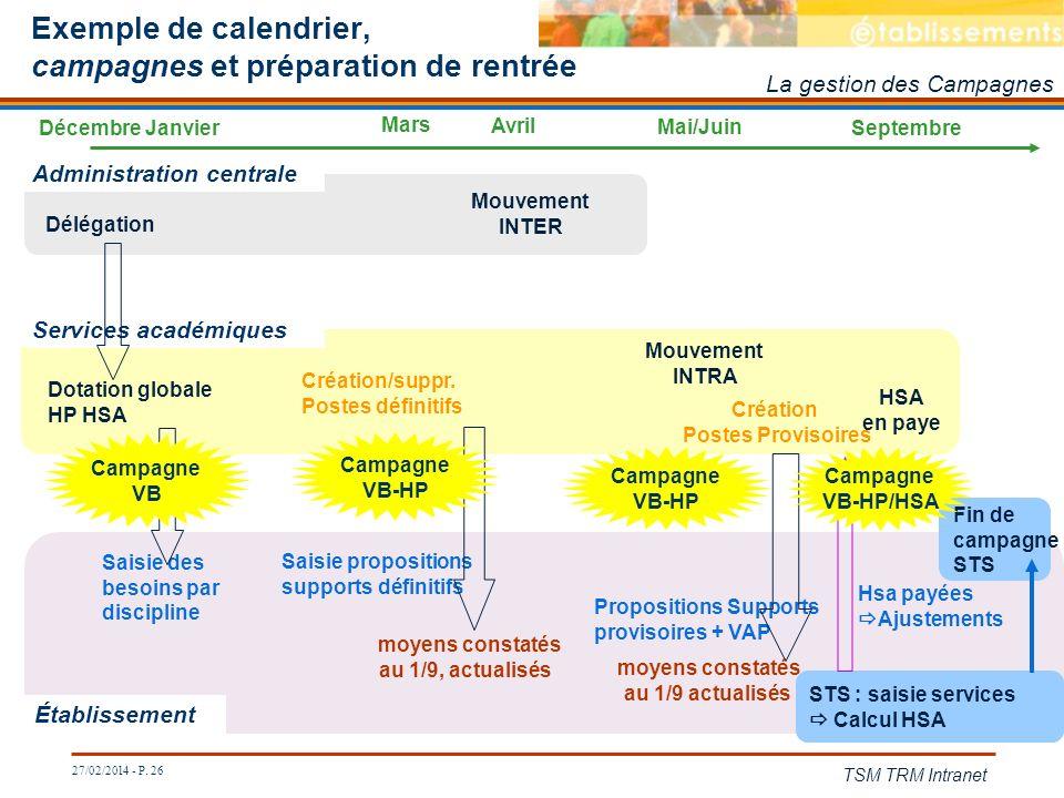 27/02/2014 - P. 26 TSM TRM Intranet Exemple de calendrier, campagnes et préparation de rentrée Services académiques Établissement Administration centr