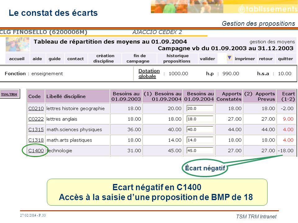 27/02/2014 - P. 33 TSM TRM Intranet Le constat des écarts Écart négatif Ecart négatif en C1400 Accès à la saisie dune proposition de BMP de 18 Gestion