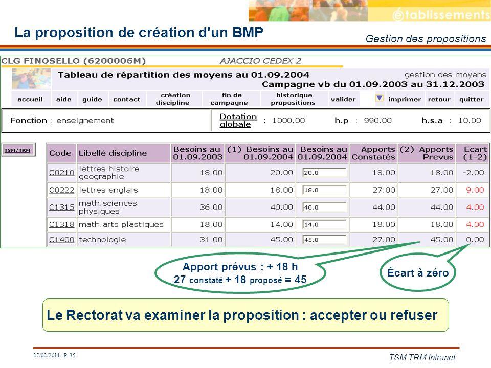 27/02/2014 - P. 35 TSM TRM Intranet La proposition de création d'un BMP Le Rectorat va examiner la proposition : accepter ou refuser Écart à zéro Appo