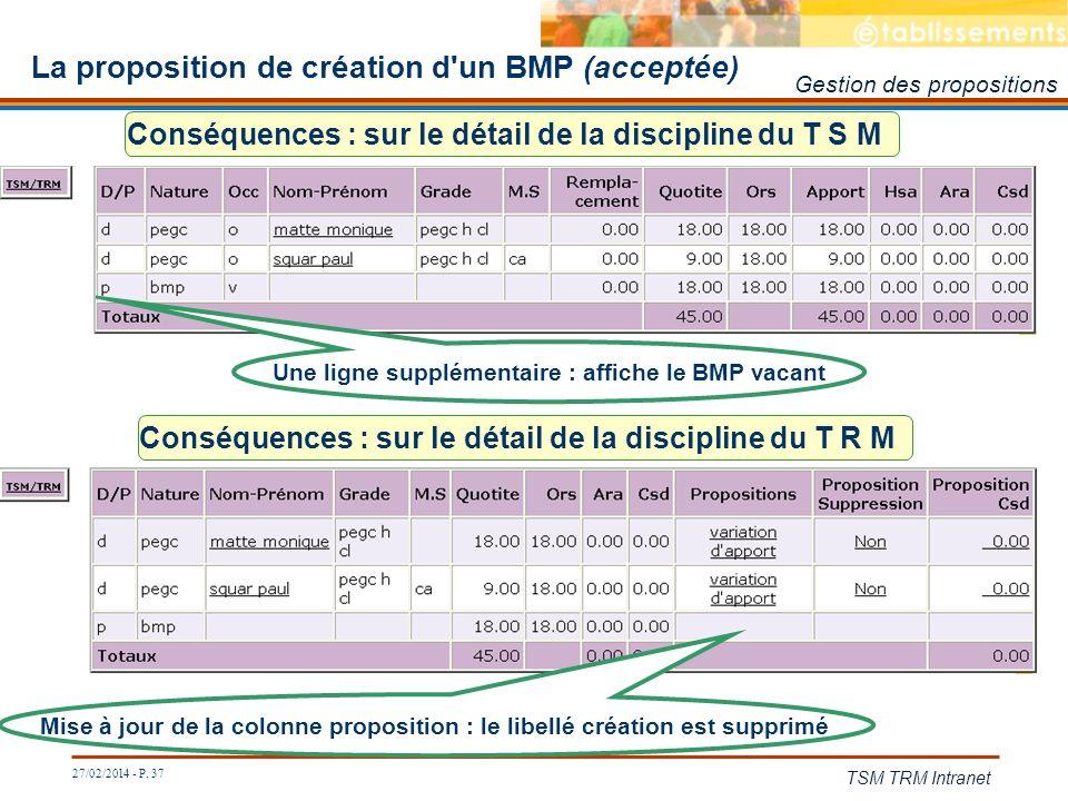 27/02/2014 - P. 37 TSM TRM Intranet Conséquences : sur le détail de la discipline du T R M La proposition de création d'un BMP (acceptée) Conséquences