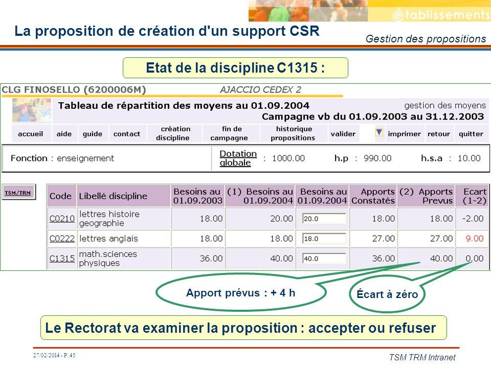 27/02/2014 - P. 45 TSM TRM Intranet La proposition de création d'un support CSR Le Rectorat va examiner la proposition : accepter ou refuser Écart à z