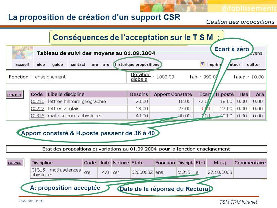 27/02/2014 - P. 46 TSM TRM Intranet La proposition de création d'un support CSR Conséquences de lacceptation sur le T S M : A: proposition acceptée Da