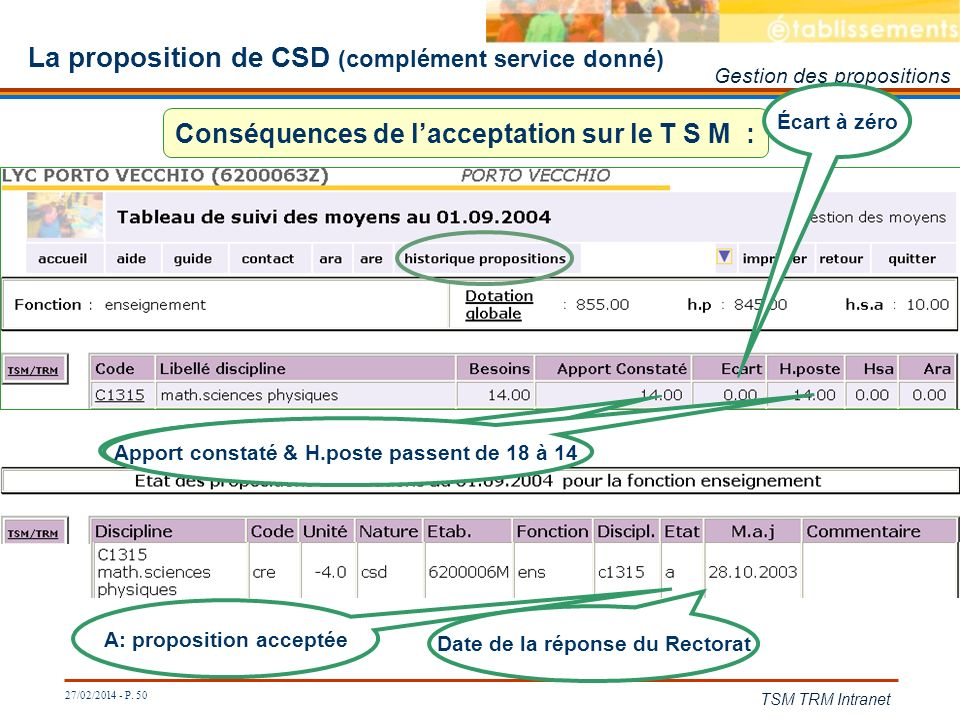 27/02/2014 - P. 50 TSM TRM Intranet La proposition de CSD (complément service donné) Conséquences de lacceptation sur le T S M : L Apport constaté est