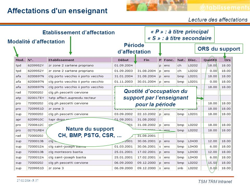 27/02/2014 - P. 57 TSM TRM Intranet Affectations d'un enseignant Nature du support CH, BMP, PSTG, CSR,... Modalité daffectation Etablissement daffecta