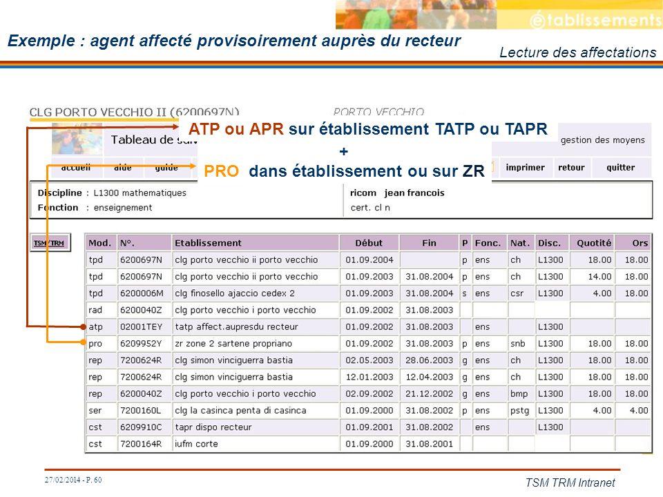 27/02/2014 - P. 60 TSM TRM Intranet Exemple : agent affecté provisoirement auprès du recteur ATP ou APR sur établissement TATP ou TAPR Lecture des aff