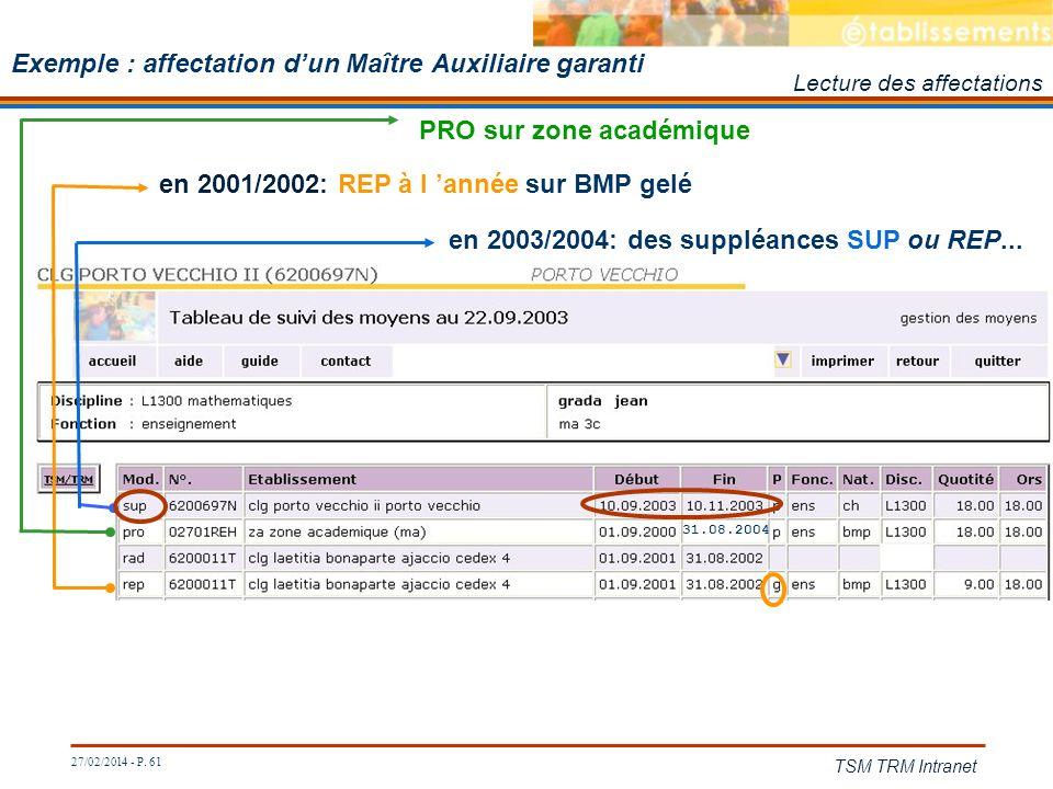 27/02/2014 - P. 61 TSM TRM Intranet Exemple : affectation dun Maître Auxiliaire garanti 31.08.2004 en 2003/2004: des suppléances SUP ou REP... Lecture