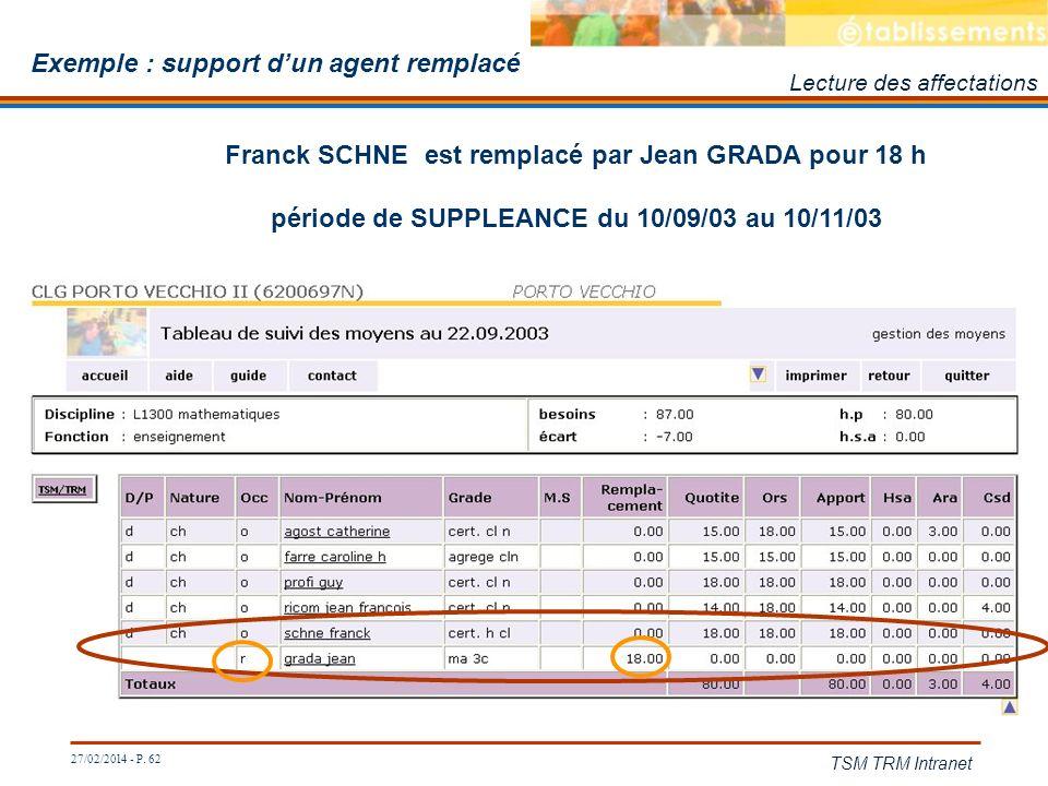 27/02/2014 - P. 62 TSM TRM Intranet Franck SCHNE est remplacé par Jean GRADA pour 18 h période de SUPPLEANCE du 10/09/03 au 10/11/03 Exemple : support