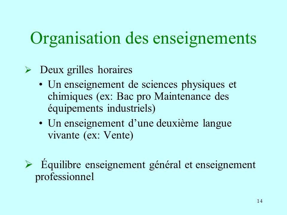 14 Organisation des enseignements Deux grilles horaires Un enseignement de sciences physiques et chimiques (ex: Bac pro Maintenance des équipements in
