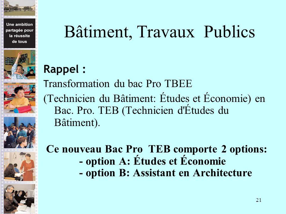 21 Bâtiment, Travaux Publics Rappel : T ransformation du bac Pro TBEE (Technicien du Bâtiment: Études et Économie) en Bac. Pro. TEB (Technicien d'Étud