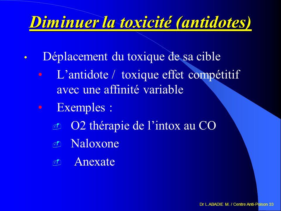Dr L.ABADIE M. / Centre Anti-Poison 33 Diminuer la toxicité (antidotes) Déplacement du toxique de sa cible Lantidote / toxique effet compétitif avec u