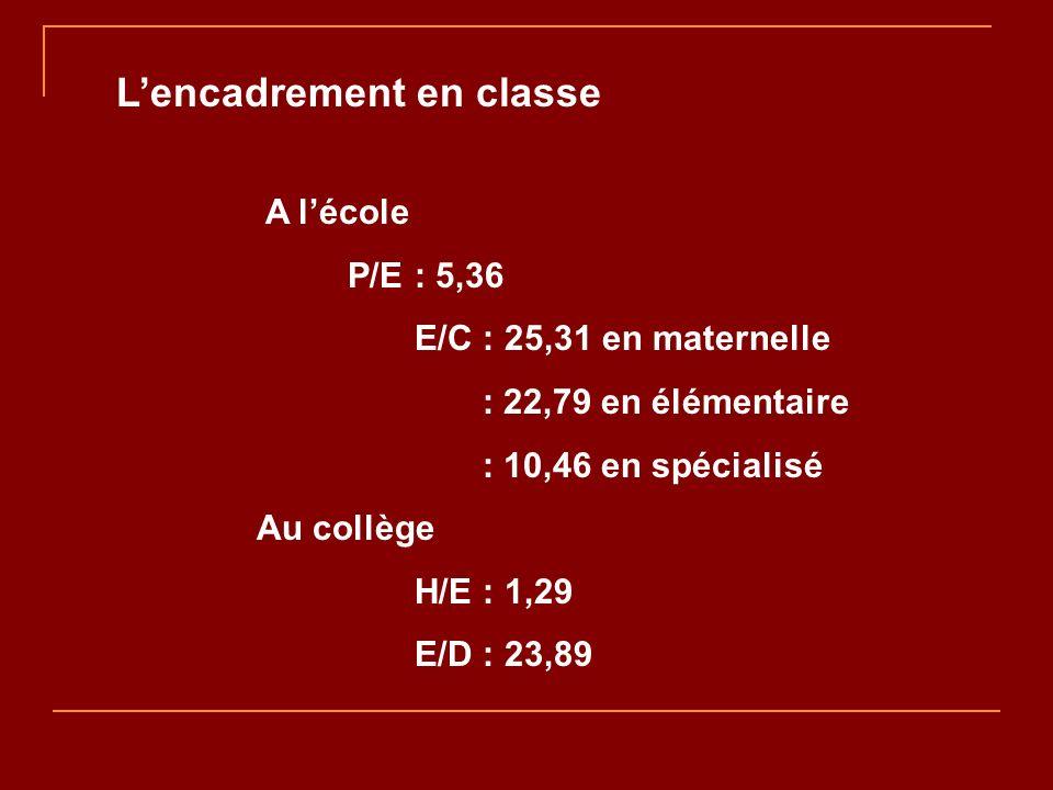 Lencadrement en classe A lécole P/E : 5,36 E/C : 25,31 en maternelle : 22,79 en élémentaire : 10,46 en spécialisé Au collège H/E : 1,29 E/D : 23,89