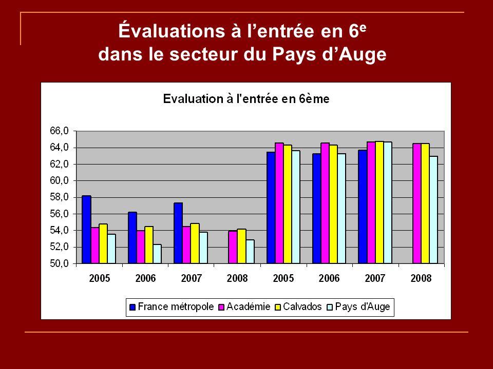 Évaluations à lentrée en 6 e dans le secteur du Pays dAuge