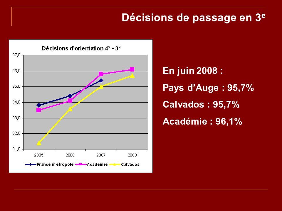 Décisions de passage en 3 e En juin 2008 : Pays dAuge : 95,7% Calvados : 95,7% Académie : 96,1%