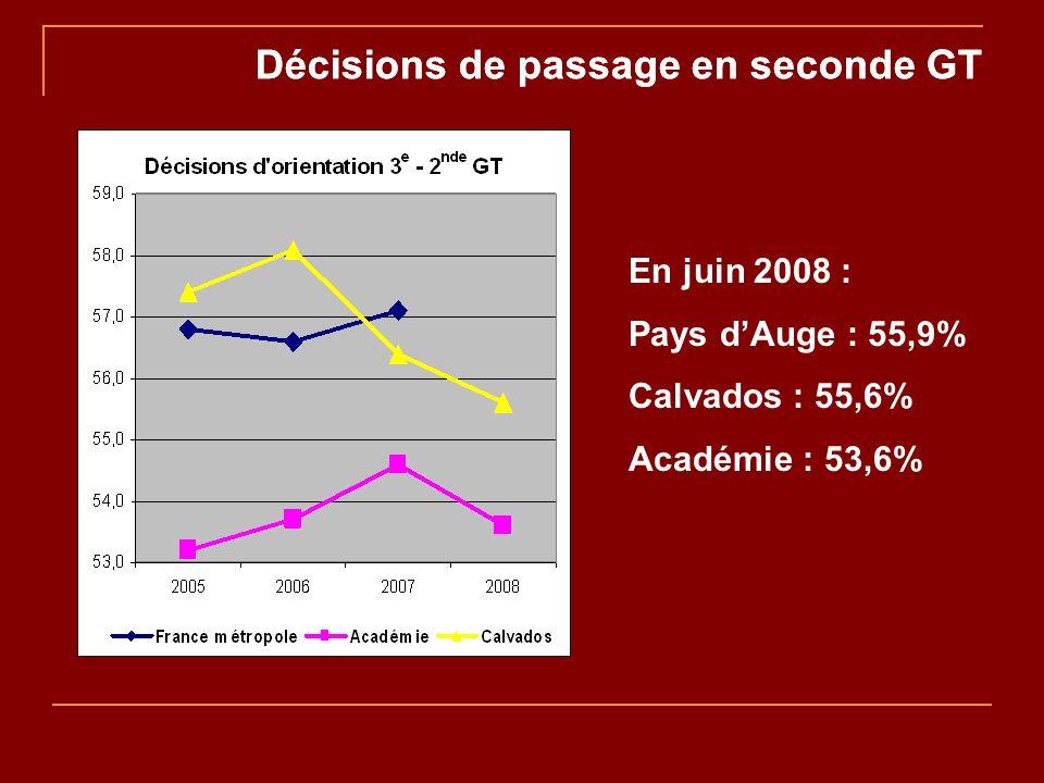 Décisions de passage en seconde GT En juin 2008 : Pays dAuge : 55,9% Calvados : 55,6% Académie : 53,6%