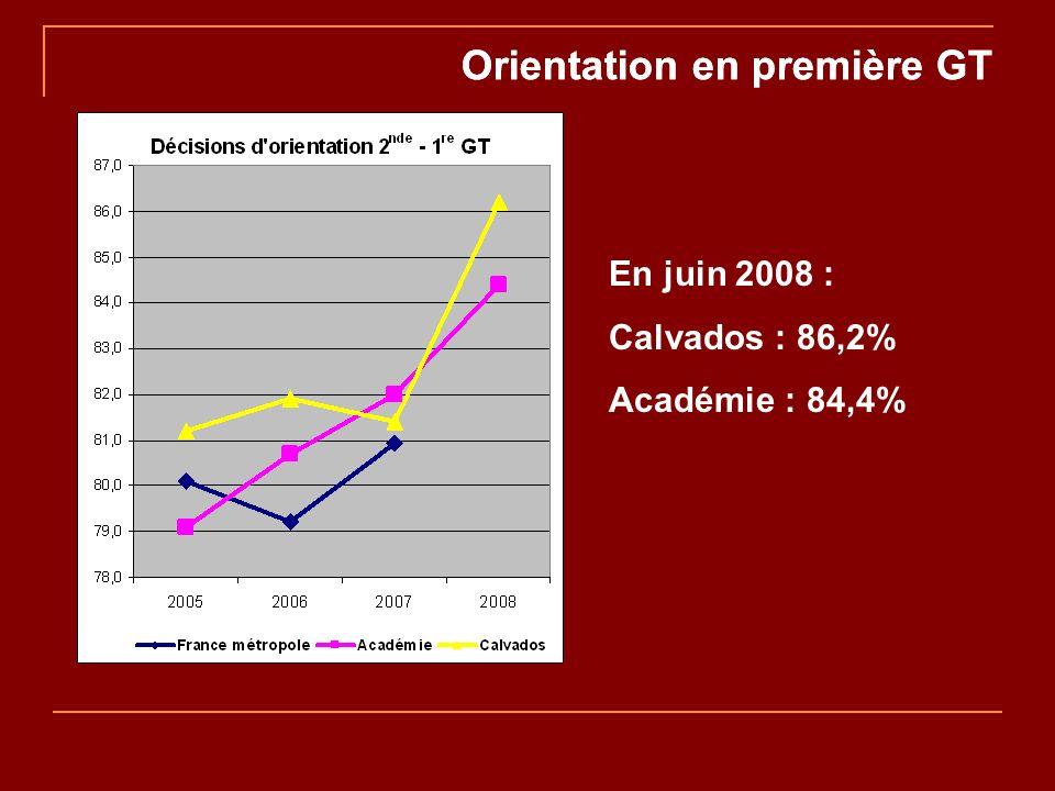 Orientation en première GT En juin 2008 : Calvados : 86,2% Académie : 84,4%