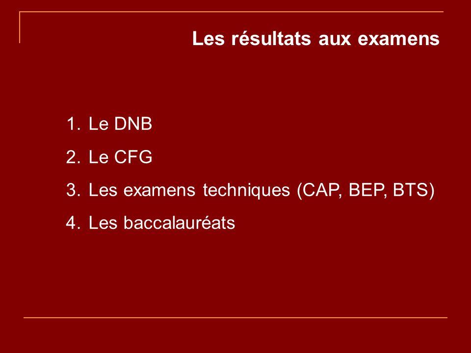 Les résultats aux examens 1. Le DNB 2. Le CFG 3.