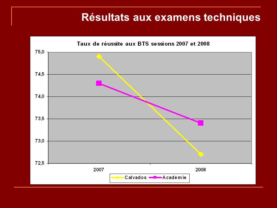 Résultats aux examens techniques