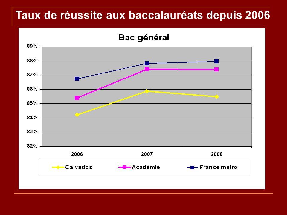 Taux de réussite aux baccalauréats depuis 2006