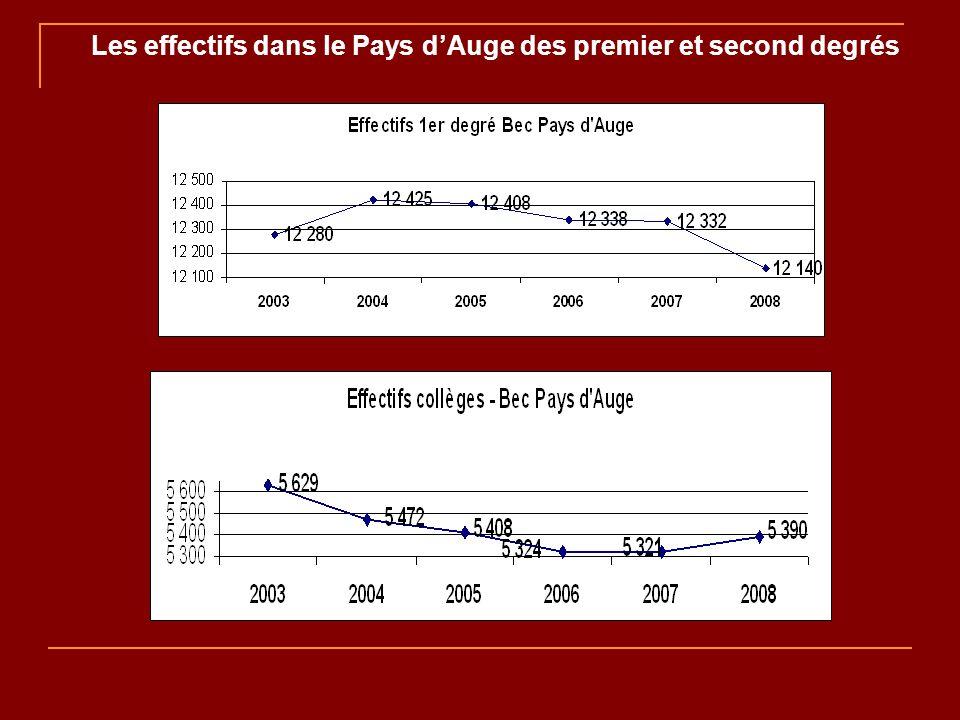 Les effectifs dans le Pays dAuge des premier et second degrés