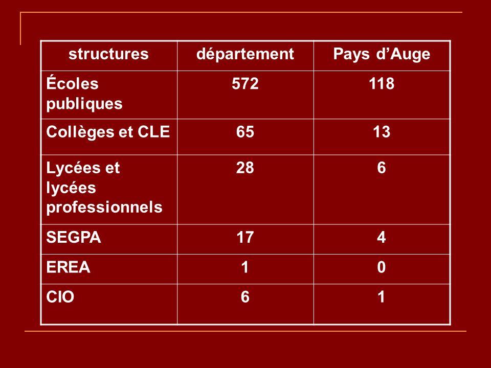 structuresdépartementPays dAuge Écoles publiques 572118 Collèges et CLE6513 Lycées et lycées professionnels 286 SEGPA174 EREA10 CIO61