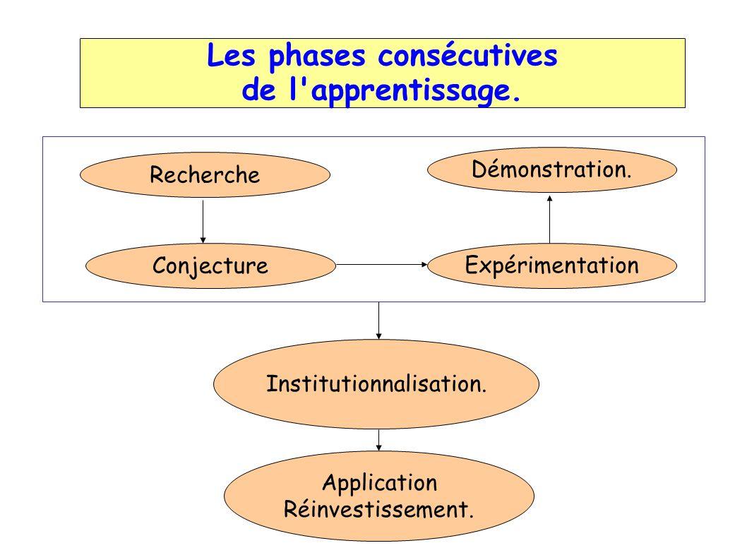 Les phases consécutives de l'apprentissage. Institutionnalisation. Expérimentation Conjecture.Démonstration. Recherche. Application Réinvestissement.