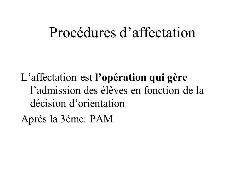 Procédures daffectation Laffectation est lopération qui gère ladmission des élèves en fonction de la décision dorientation Après la 3ème: PAM