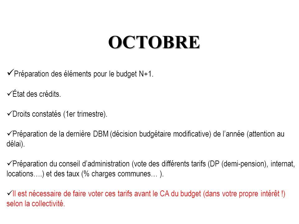 OCTOBRE Préparation des éléments pour le budget N+1. État des crédits. Droits constatés (1er trimestre). Préparation de la dernière DBM (décision budg
