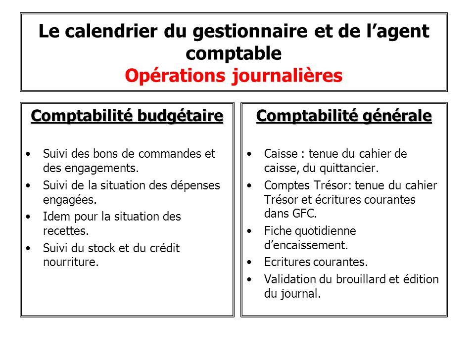 Le calendrier du gestionnaire et de lagent comptable Opérations journalières Comptabilité budgétaire Suivi des bons de commandes et des engagements. S