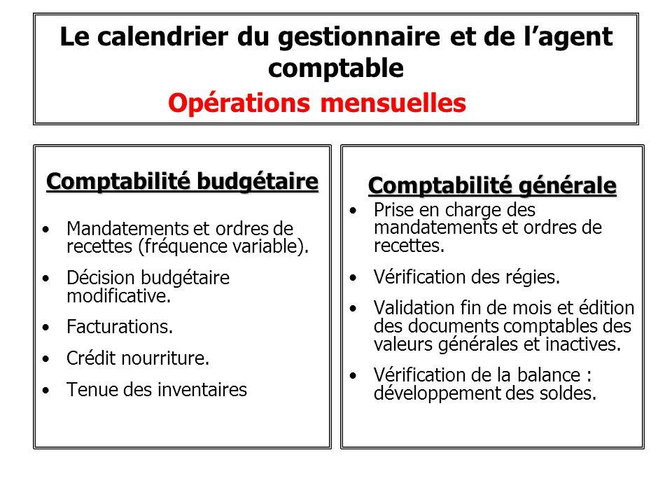 Le calendrier du gestionnaire et de lagent comptable Opérations mensuelles Comptabilité budgétaire Mandatements et ordres de recettes (fréquence varia