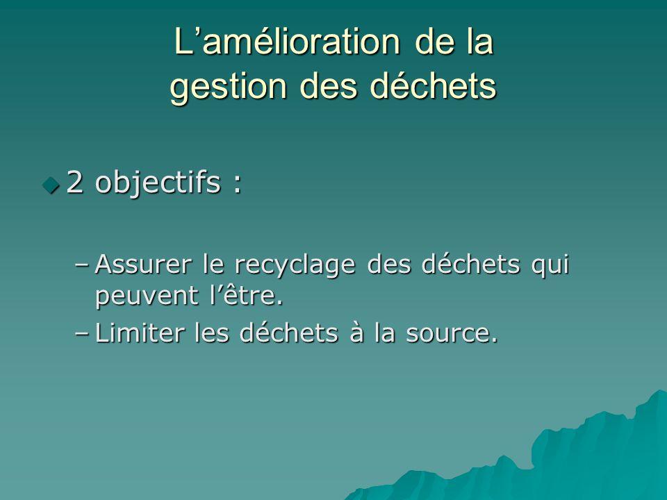 Lamélioration de la gestion des déchets 2 objectifs : 2 objectifs : –Assurer le recyclage des déchets qui peuvent lêtre. –Limiter les déchets à la sou