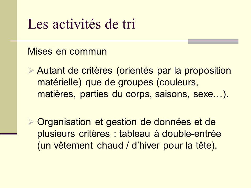 Les activités de tri Mises en commun Autant de critères (orientés par la proposition matérielle) que de groupes (couleurs, matières, parties du corps,