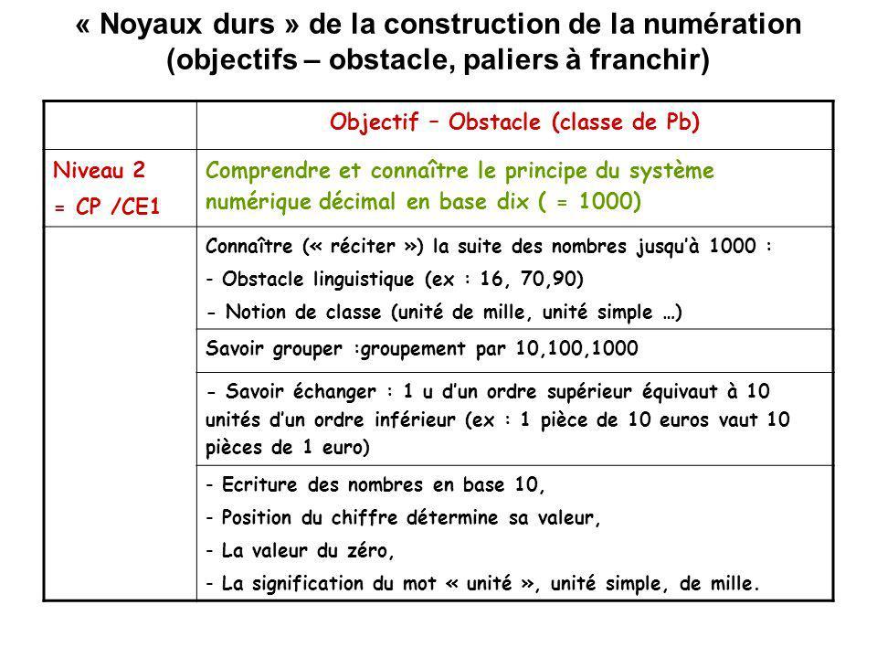 « Noyaux durs » de la construction de la numération (objectifs – obstacle, paliers à franchir) Objectif – Obstacle (classe de Pb) Niveau 2 = CP /CE1 C