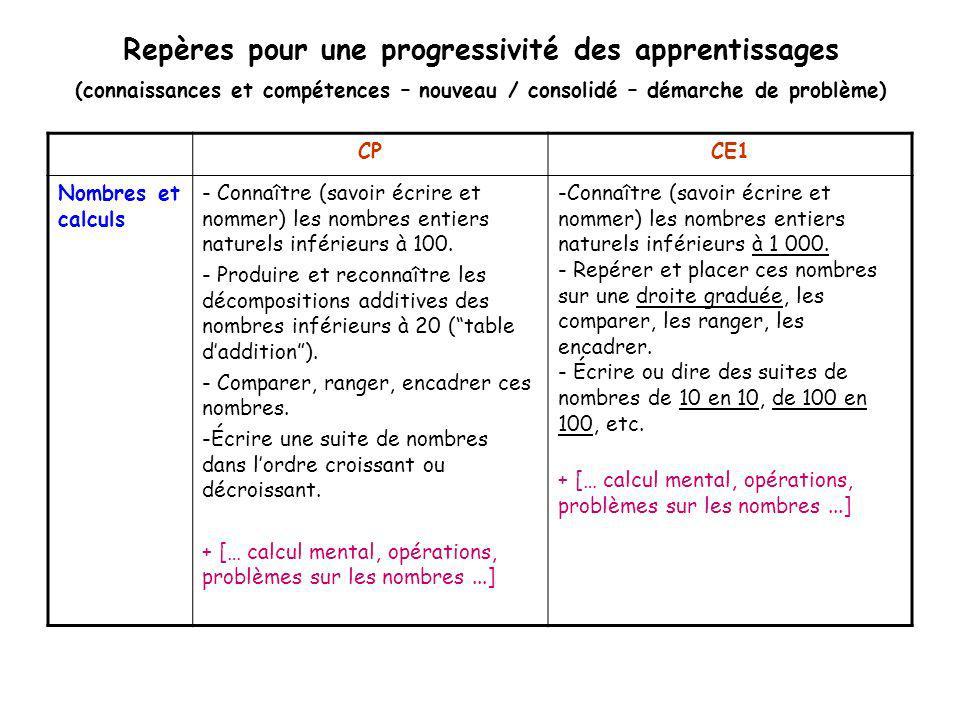 Progressivité PS / CP : Grande section (procédures,…) Connaître la suite des nombres jusquà 30… Procédures élèves (attendues) dans le cadre de la maîtrise des situations, opératoires pour les problèmes… Comptage en avant en arrière, À partir dun nombre autre que 1, Récitation de la suite dun nombre à un autre fixé à lavance (ex : de 6 à 18) Utilisation dune piste type jeu de loie (nom du nbre et son image chiffrée) Elaboration de sa bande numérique avec ladulte pour savoir où on en est.