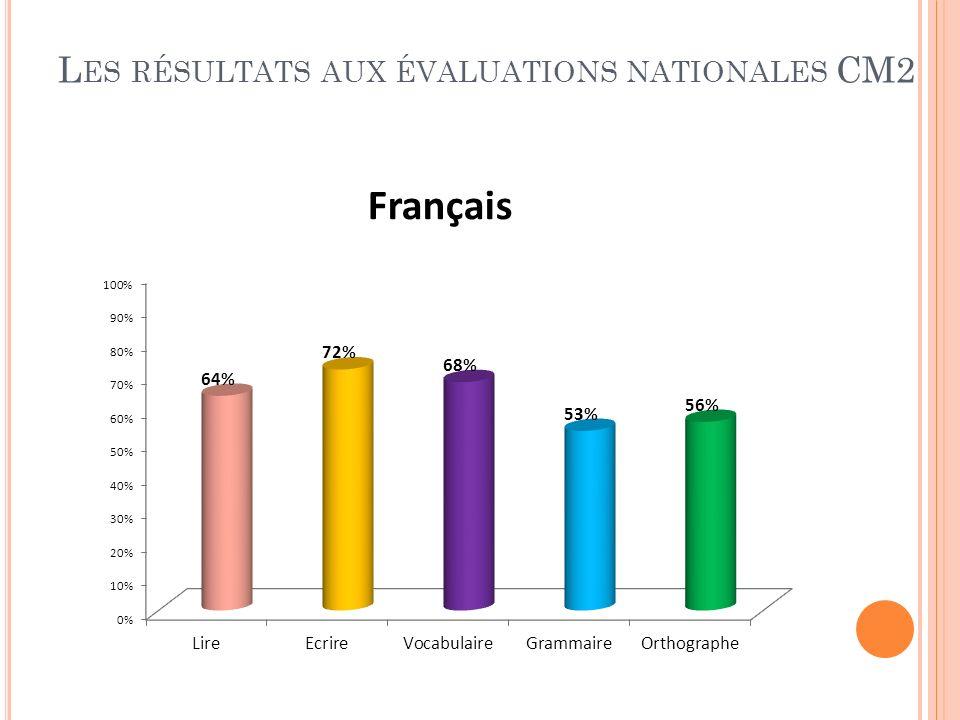 L ES RÉSULTATS AUX ÉVALUATIONS NATIONALES CM2